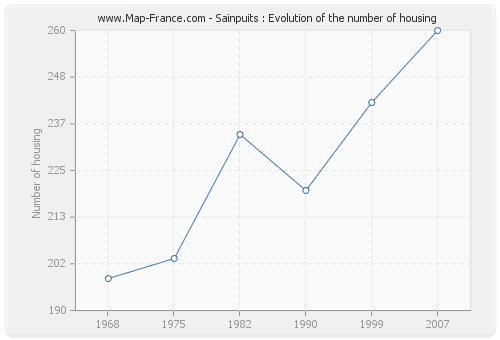 Sainpuits : Evolution of the number of housing