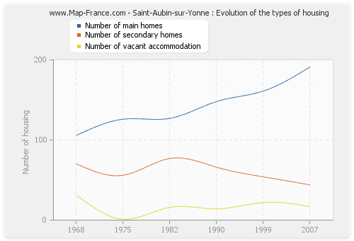 Saint-Aubin-sur-Yonne : Evolution of the types of housing