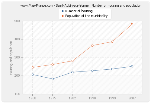 Saint-Aubin-sur-Yonne : Number of housing and population