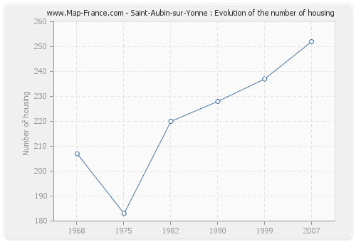 Saint-Aubin-sur-Yonne : Evolution of the number of housing