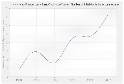Saint-Aubin-sur-Yonne : Number of inhabitants by accommodation
