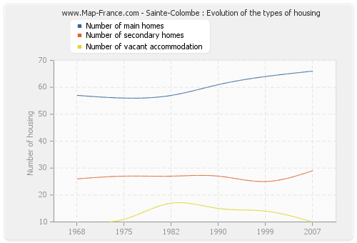 Sainte-Colombe : Evolution of the types of housing