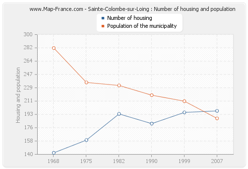 Sainte-Colombe-sur-Loing : Number of housing and population