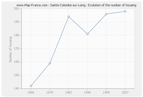 Sainte-Colombe-sur-Loing : Evolution of the number of housing