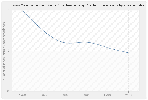 Sainte-Colombe-sur-Loing : Number of inhabitants by accommodation