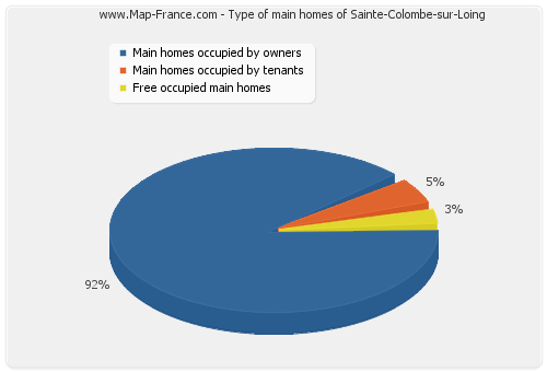 Type of main homes of Sainte-Colombe-sur-Loing