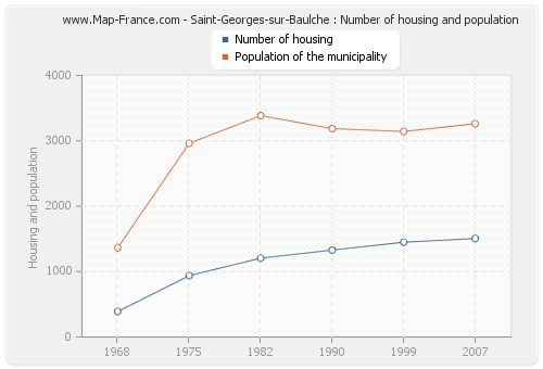 Saint-Georges-sur-Baulche : Number of housing and population