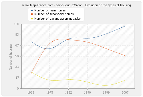 Saint-Loup-d'Ordon : Evolution of the types of housing