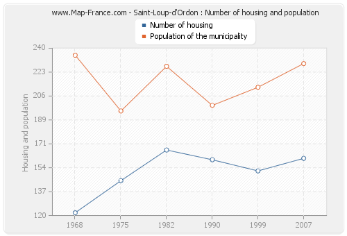 Saint-Loup-d'Ordon : Number of housing and population