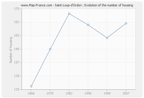 Saint-Loup-d'Ordon : Evolution of the number of housing