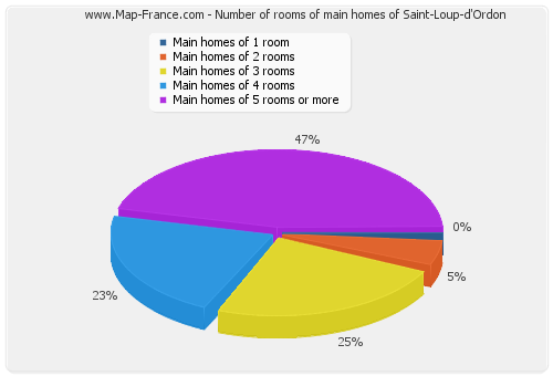 Number of rooms of main homes of Saint-Loup-d'Ordon