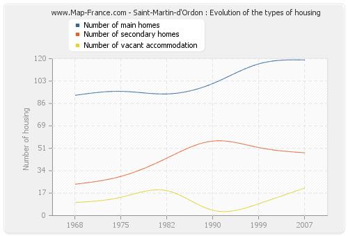 Saint-Martin-d'Ordon : Evolution of the types of housing