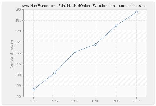 Saint-Martin-d'Ordon : Evolution of the number of housing