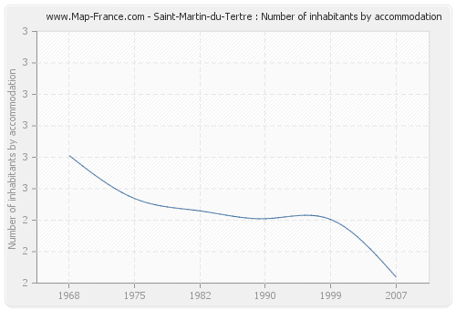 Saint-Martin-du-Tertre : Number of inhabitants by accommodation