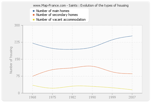 Saints : Evolution of the types of housing