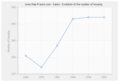 Saints : Evolution of the number of housing