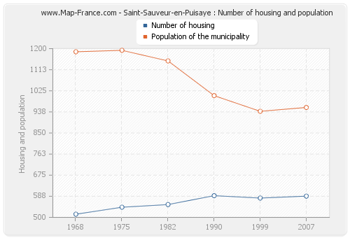 Saint-Sauveur-en-Puisaye : Number of housing and population