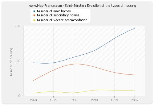 Saint-Sérotin : Evolution of the types of housing