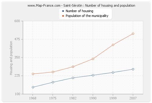 Saint-Sérotin : Number of housing and population