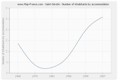 Saint-Sérotin : Number of inhabitants by accommodation