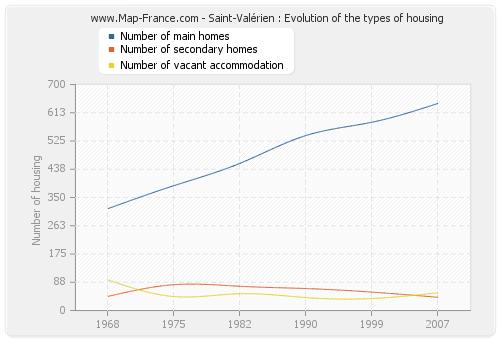 Saint-Valérien : Evolution of the types of housing