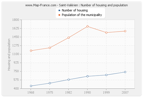 Saint-Valérien : Number of housing and population