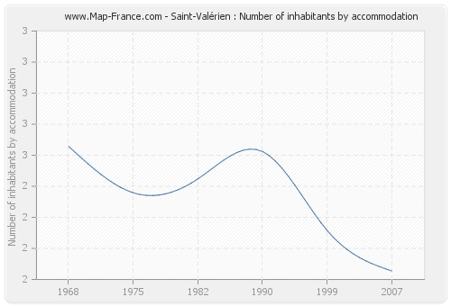 Saint-Valérien : Number of inhabitants by accommodation