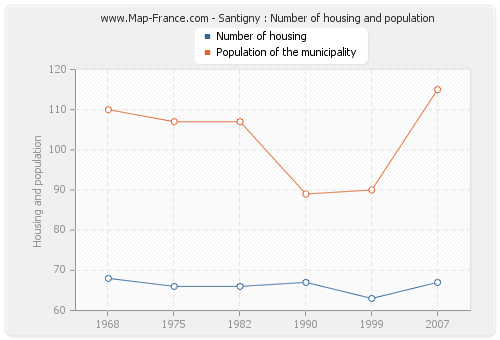 Santigny : Number of housing and population