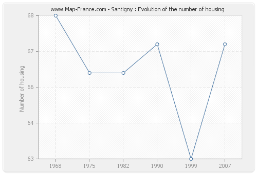 Santigny : Evolution of the number of housing
