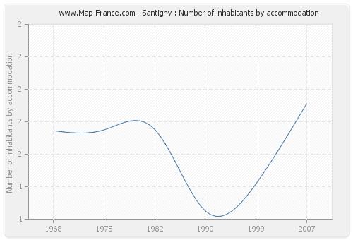 Santigny : Number of inhabitants by accommodation