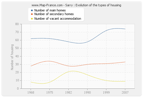 Sarry : Evolution of the types of housing