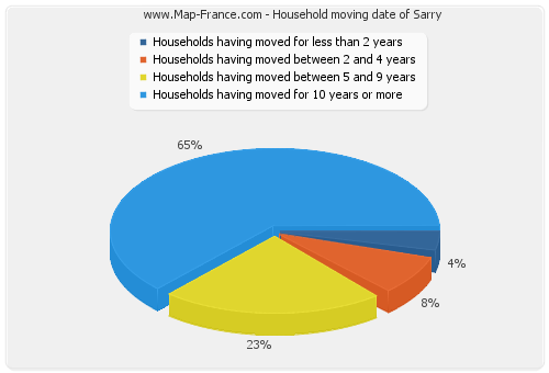 Household moving date of Sarry