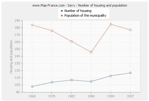 Sarry : Number of housing and population