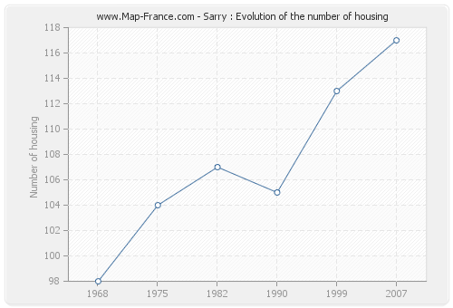 Sarry : Evolution of the number of housing