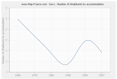 Sarry : Number of inhabitants by accommodation