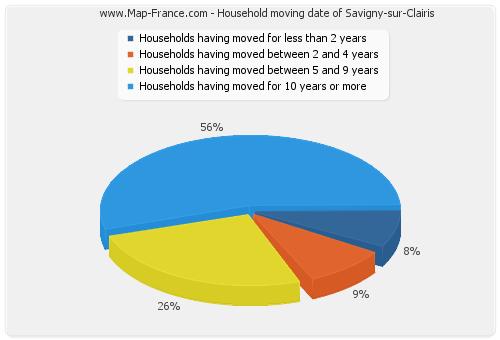 Household moving date of Savigny-sur-Clairis