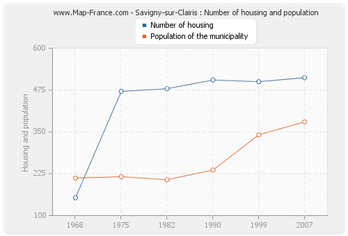 Savigny-sur-Clairis : Number of housing and population