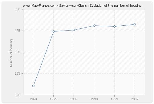 Savigny-sur-Clairis : Evolution of the number of housing