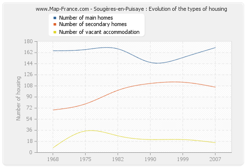 Sougères-en-Puisaye : Evolution of the types of housing
