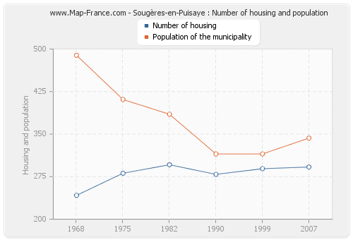 Sougères-en-Puisaye : Number of housing and population