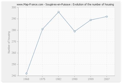 Sougères-en-Puisaye : Evolution of the number of housing