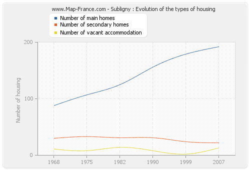 Subligny : Evolution of the types of housing