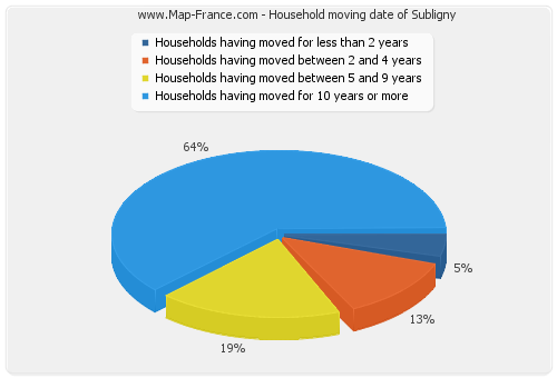 Household moving date of Subligny