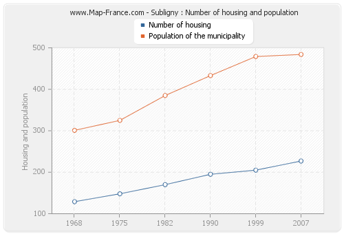 Subligny : Number of housing and population