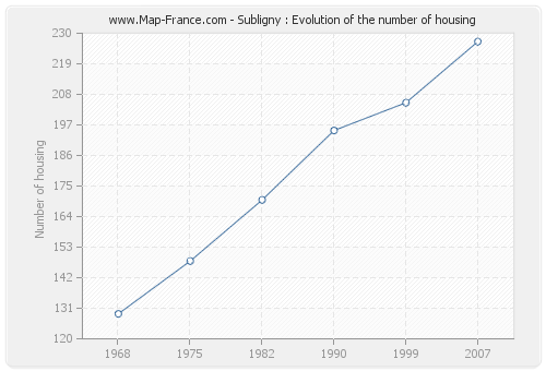 Subligny : Evolution of the number of housing