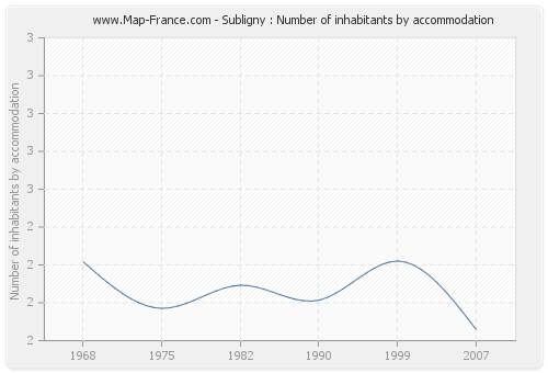 Subligny : Number of inhabitants by accommodation