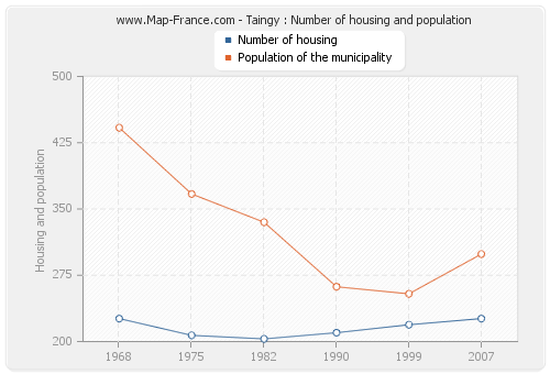 Taingy : Number of housing and population