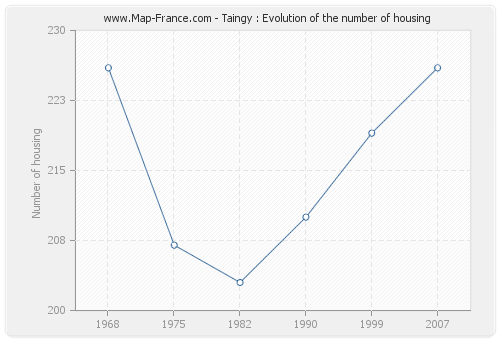 Taingy : Evolution of the number of housing