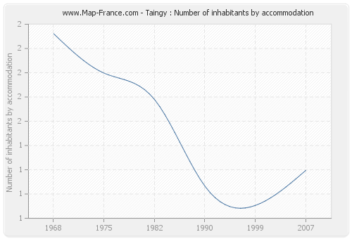 Taingy : Number of inhabitants by accommodation