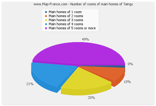 Number of rooms of main homes of Taingy